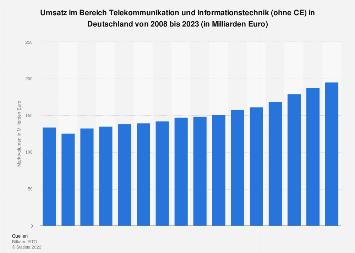 Umsatz im Bereich ITK in Deutschland bis 2019