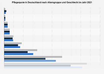 Pflegequote in Deutschland nach Altersgruppe und Geschlecht 2015