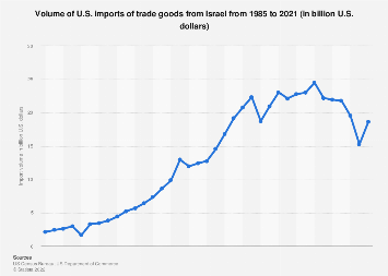 U S  imports of trade goods from Israel 1985-2018   Statista