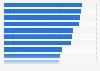 Umfrage zu den Aufgaben von Redakteuren bei Fachmedien 2011