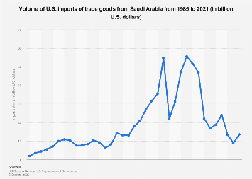 U.S. imports of trade goods from Saudi Arabia 1985-2018