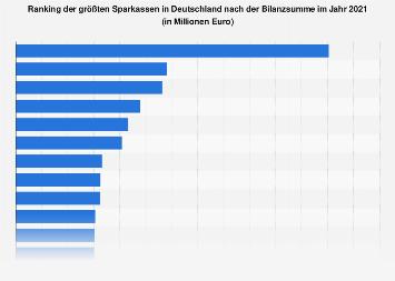 Sparkassen-Ranking nach Bilanzsummen 2015/2016