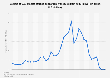 U.S. imports of trade goods from Venezuela 1985-2018