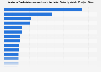 Fixed wireless connections in the U.S. by state 2016