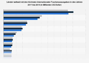 Länder weltweit mit den höchsten Tourismusausgaben bis 2017