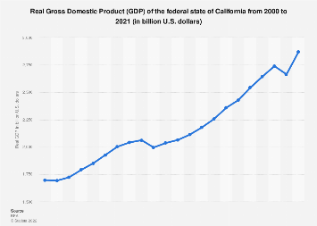 California - real GDP 2000-2017