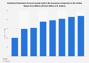 IRA assets in life insurace companies in the U.S. 2000-2015