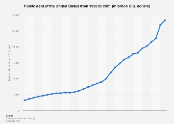 Public debt of the United States