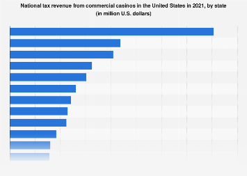 National tax revenue from commercial casinos in the U.S. 2014-2017, by state