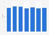 Zuschauermarktanteil der Sportschau bis zur Bundesligasaison 2015/2016