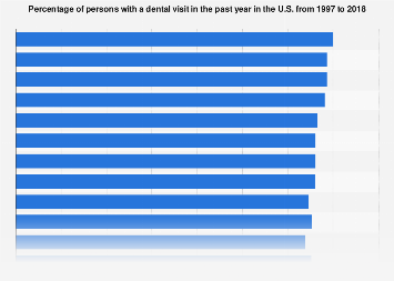 Persons with a dental visit in the past year 1997-2017