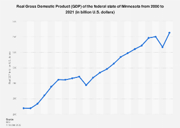 Minnesota - real GDP 2000-2018