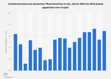 Umsatzwachstum des deutschen Pharmamarktes bis 2019