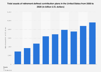 Total assets of retirement defined contribution plans in the U.S. 2000-2016