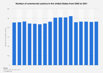 Number of commercial casinos in the U.S. 2005-2016