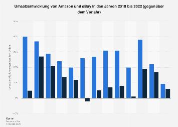 Umsatzentwicklung von Amazon und eBay bis 2018