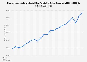 New York - real GDP 2000-2018