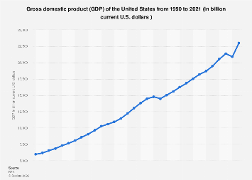 United States - annual GDP 1990-2017