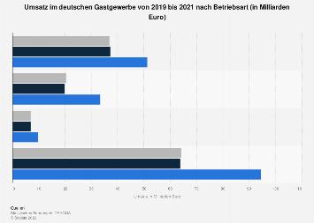 Umsatz im Gastgewerbe nach Betriebsart bis 2017
