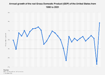 Annual growth rate of U.S. real GDP 1990-2017