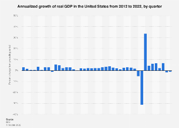 Real GDP growth in the United States, by quarter 2011-2019