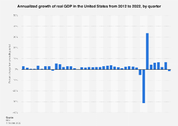 Real GDP growth in the United States, by quarter 2011-2018