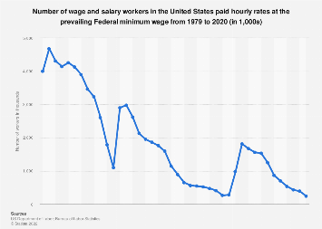 Wage and salary workers in the U.S. paid minimum wage 1979-2018