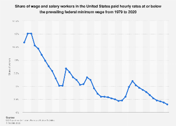 Share of U.S. workers paid minimum wage or less 1979-2017