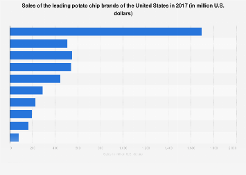 Sales of the leading potato chip brands of the U.S. 2017
