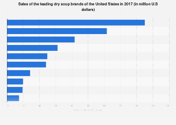 Sales of the leading dry soup brands of the U.S. in 2017