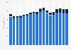 U.S. air traffic - itemized energy consumption 1990-2007