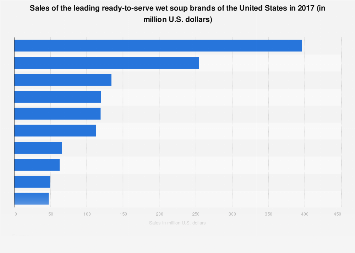 Sales of the leading ready-to-serve soup brands of the U.S. 2017