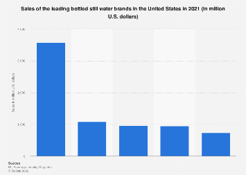 Sales of the leading bottled still water brands in the U.S. 2017