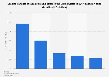 starbucks coffee industry analysis