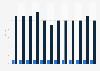 U.S. Amtrak - itemized energy consumption