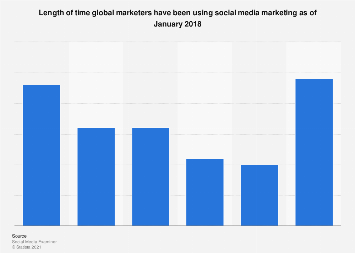 Time spent using social media marketing worldwide 2018