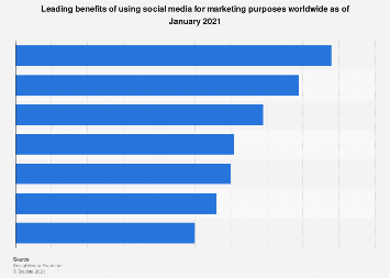 Benefits of social media marketing worldwide 2018