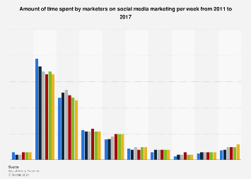 Amount of time spent on social media marketing per week 2017