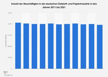 Anzahl der Beschäftigten in der deutschen Zellstoff- und Papierindustrie bis 2018