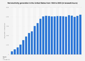 U.S. electricity generation 1950-2017