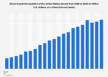Direct investment position of the U.S. abroad 2000-2017