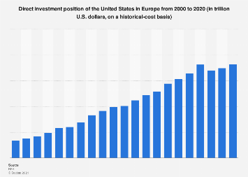 Direct investment position of the U.S. in Europe 2000-2017