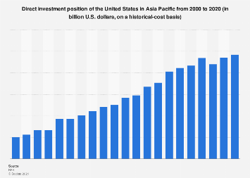 Direct investment position of the U.S. in Asia Pacific 2000-2018