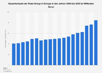 Außenumsatz der Rewe Group in Europa bis 2018