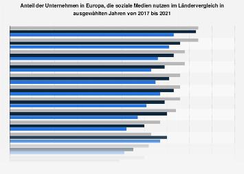 Nutzung sozialer Medien durch Unternehmen in Europa nach Ländern bis 2017