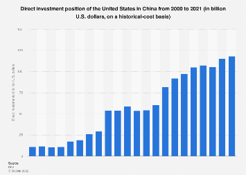 Direct investment position of the U.S. in China 2000-2016