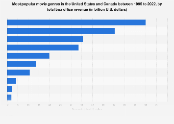 Movie genres ranked by total box office revenue in North America 1995-2019