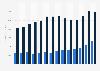 PG&E's revenue by segment: 2008-2018