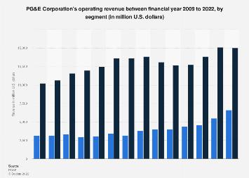 PG&E's revenue by segment: 2008-2017