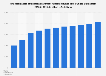 Financial assets of federal government retirement funds in the U.S. 2000-2016